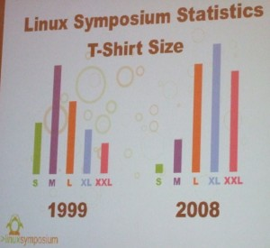Linux Symposium T-Shirt Size Statistics from 1999 and_2008