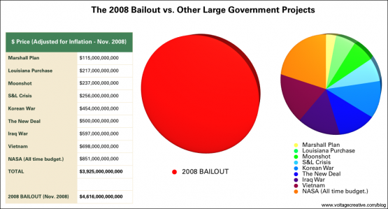 Emergency Economic Stabilization Act of 2008 bailout compared in pie chart with other large goverment projects (The Marshall Plan, The Louisiana Purchase, The US Moonshot, The savings and loan crisis of the 1980s and 1990s, The Korean War, The New Deal, The Occupation of Iraq, The Vietnam War, NASA's all time budget)