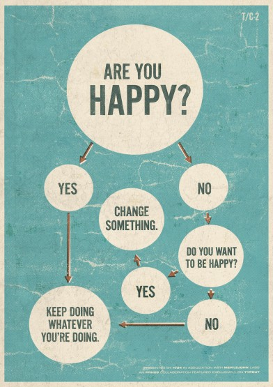 typcut are you happy change something do you want to be happy flowchart