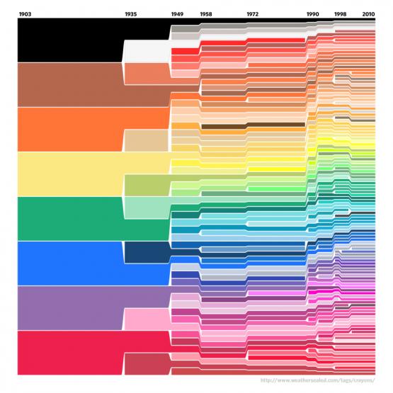 crayola crayons color timeline